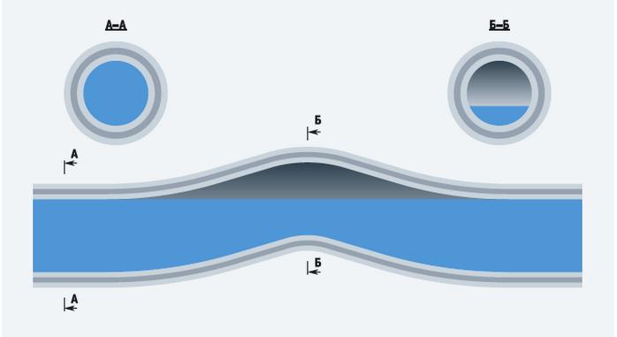 Воздушная пробка в трубе