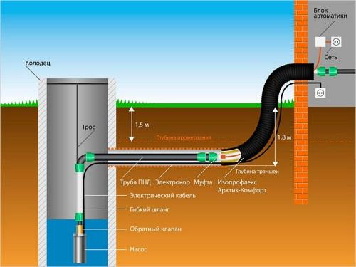 Децентрализованная подача воды