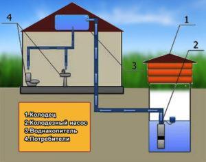 Особенности водоснабжения