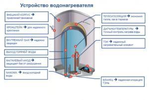 Техническое устройство бойлера