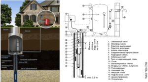 Подключение скважинного насоса к электропитанию с блоком управления