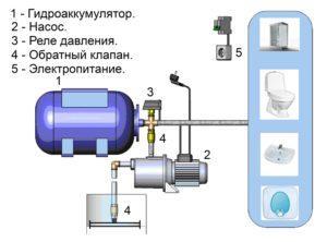 Схема подключения гидробака