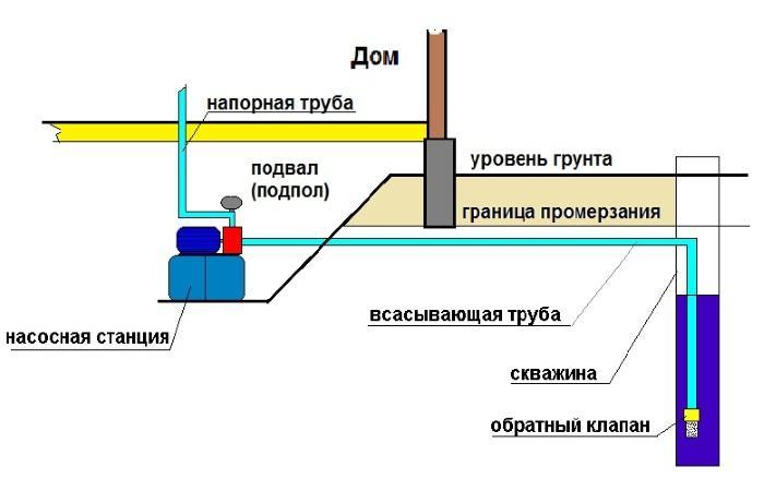 Насосная станция
