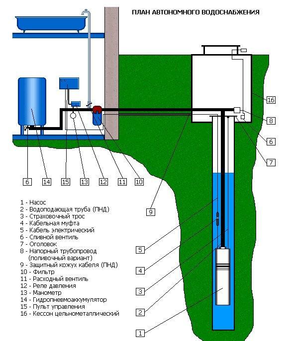 План водоснабжения