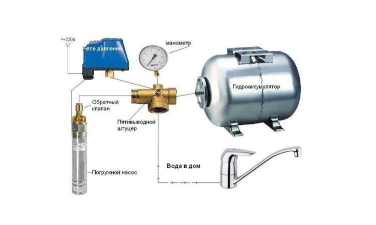 Подключение оборудования к системе