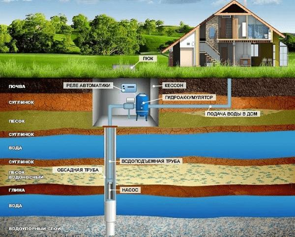 схема размещения скважины