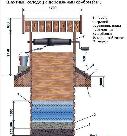 Сруб деревянного колодца