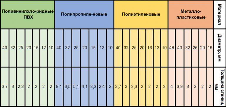 Виды труб таблица