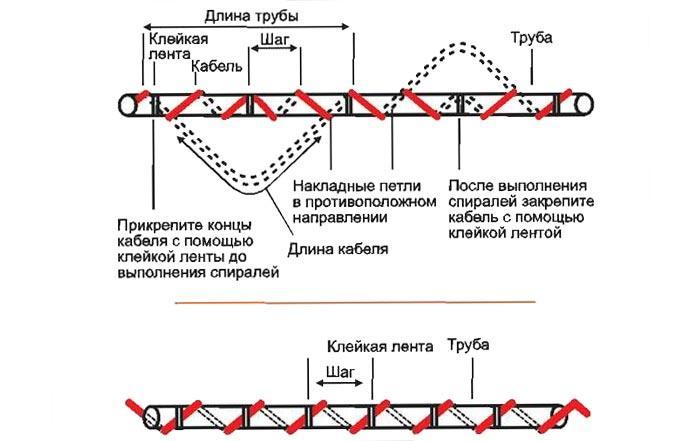 Спиральная установка кабеля
