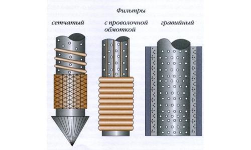 Фильтры для скважины