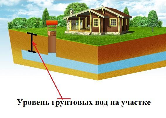 Что делать при понижении уровня воды в колодце