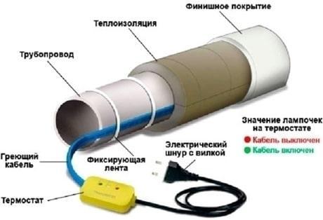 Установка утеплителя электрического кабеля