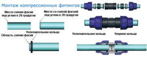 Монтаж металлопластиковых труб при помощи компрессионных фитингов