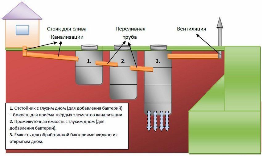 Пример септика