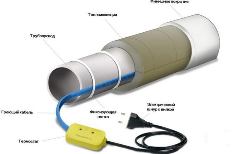 Монтаж греющего кабеля