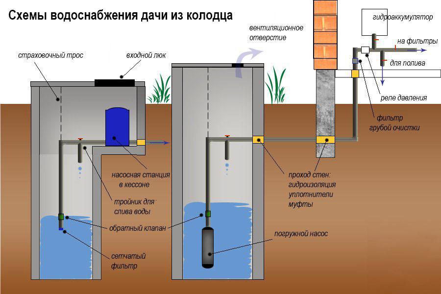 Схема водопровод из колодца