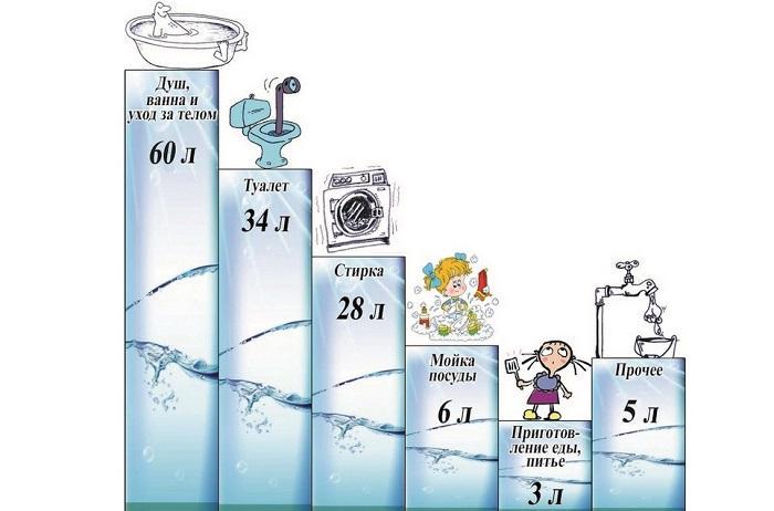 Структура суточного расхода воды