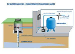 Схема устройство водопровода с скважинным насосом