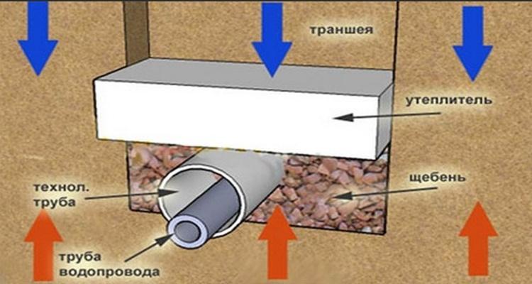Чем утеплить водопровод под землей