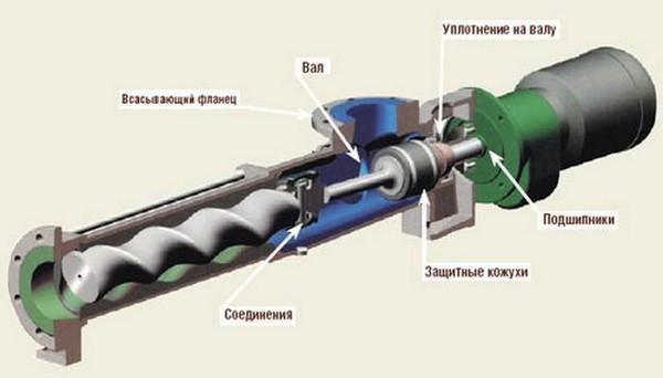 Прокачка скважины шнековый насос