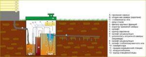 Схема биостанции для очистки загрязнителей
