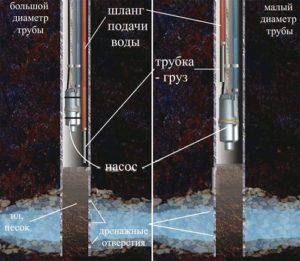Прокачка вибрационным насосом