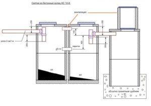 Схема обустройства выгребной ямы из бетона