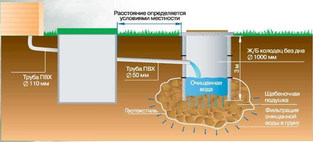 Монтаж септика с фильтрационным колодцем