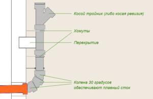Схема монтажа трубы внутренней канализации