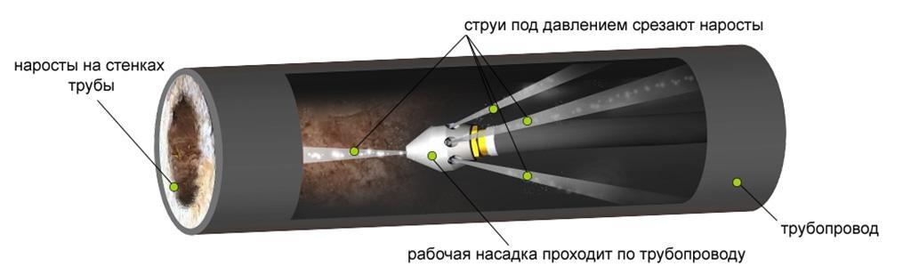 Гидродинамический способ прочистки труб