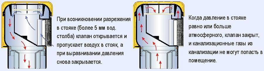 Принцип работы клапана для канализации