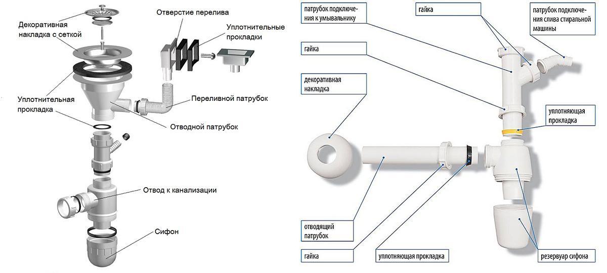 Схема устройства сифона