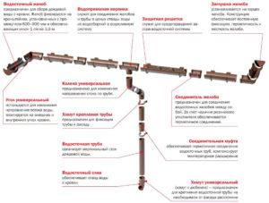 Элементы водосточной системы