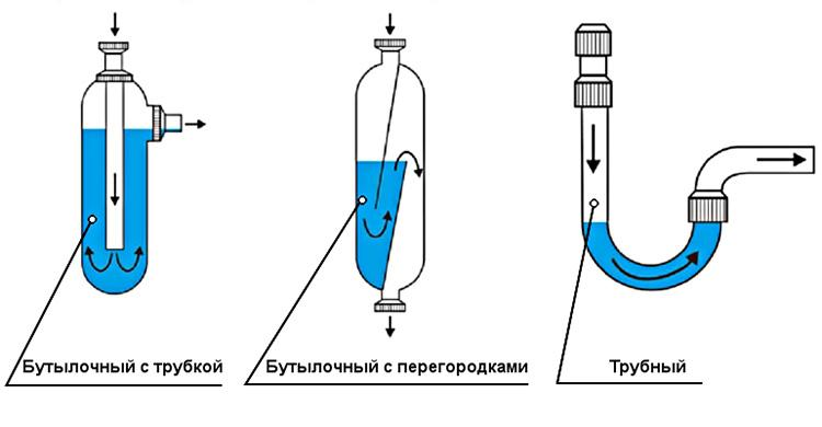Три устройства сифонов для раковины