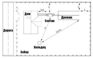 Схема расположение септика на участке