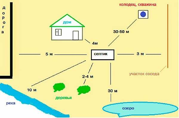 Санитарные нормы расположения септика от дома