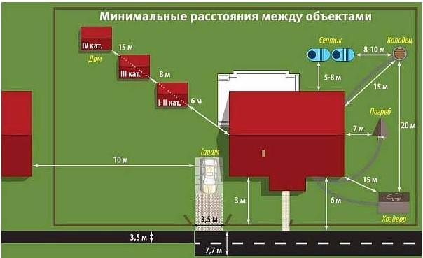 Размещение септика допускается на определённом расстоянии от жилого дома