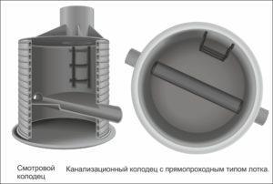 Смотровые конструкции канализационного колодца