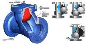 Схема шарового обратного клапана