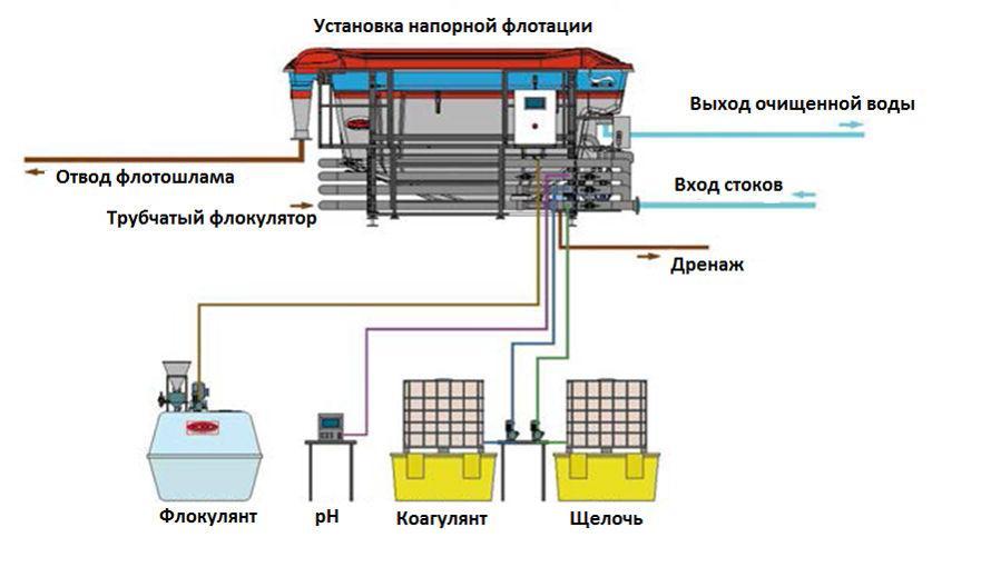 Схема установки напорной флотации