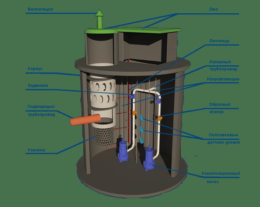 кнс канализационные насосные станции