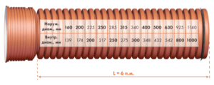 Диаметр гофрированных труб для канализации