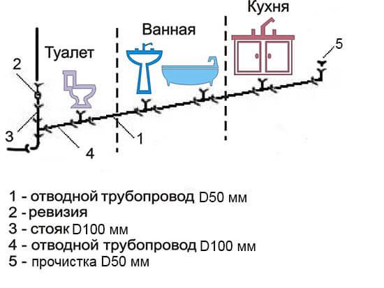 Соединение канализационных труб в квартире