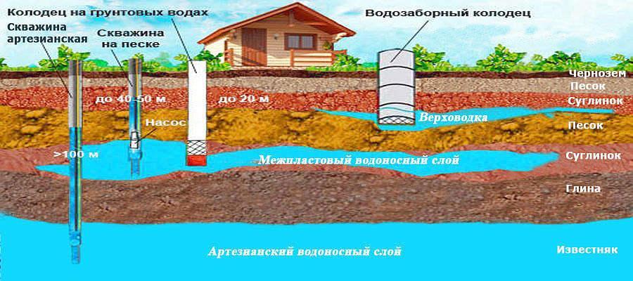 Бурение скважин на воду в Московской области