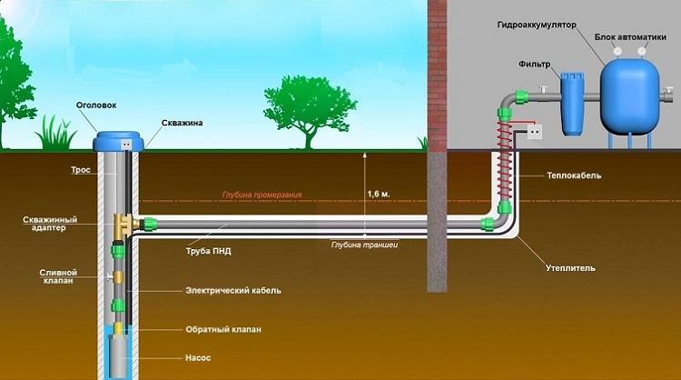 Бурение скважин на воду компания Аква Септик в Москве и МО