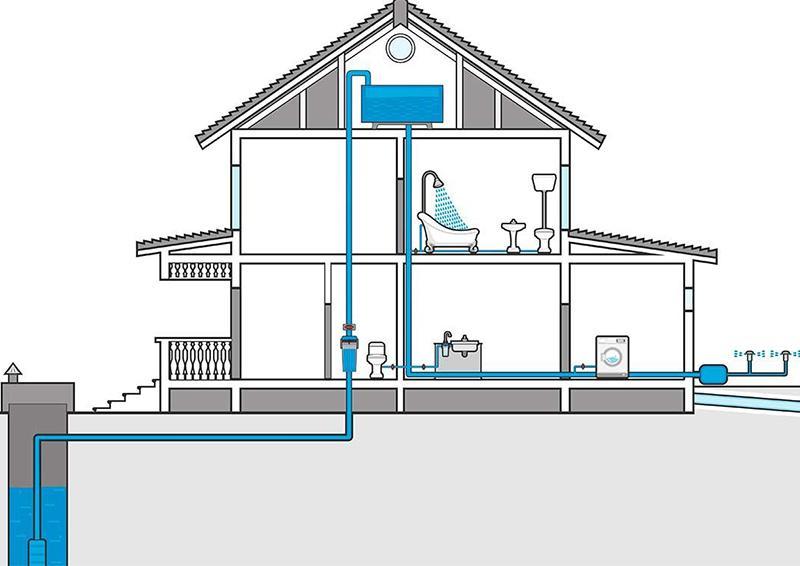 Проэктирование водопровода