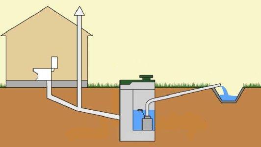 Как делается прокладка канализации в частном доме