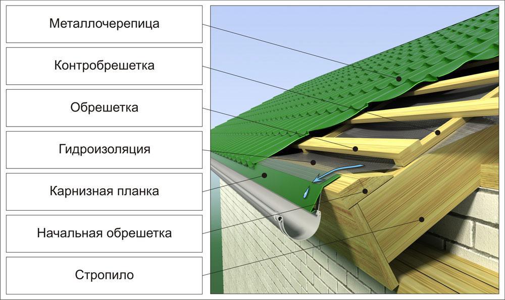 Как правильно покрыть крышу металлочерепицей либо профнастилом